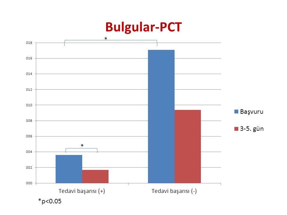 Bulgular-PCT * *p<0.05 *