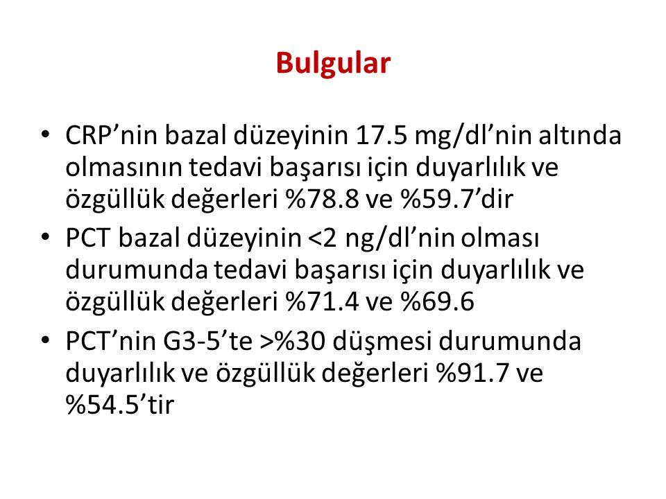Bulgular CRP'nin bazal düzeyinin 17.5 mg/dl'nin altında olmasının tedavi başarısı için duyarlılık ve özgüllük değerleri %78.8 ve %59.7'dir PCT bazal d