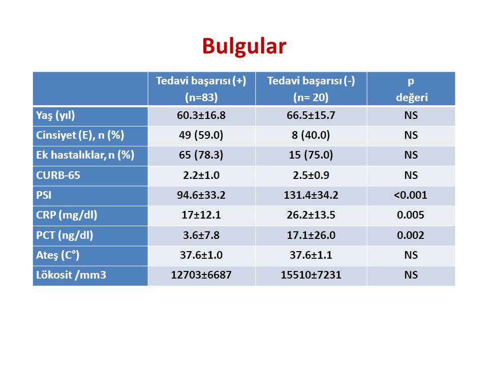 Tedavi başarısı (+) (n=83) Tedavi başarısı (-) (n= 20) p değeri Yaş (yıl)60.3±16.866.5±15.7NS Cinsiyet (E), n (%)49 (59.0)8 (40.0)NS Ek hastalıklar, n