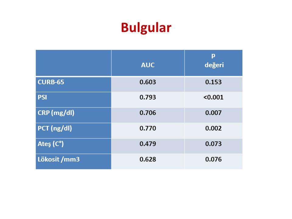 AUC p değeri CURB-650.6030.153 PSI0.793<0.001 CRP (mg/dl)0.7060.007 PCT (ng/dl)0.7700.002 Ateş (C°)0.4790.073 Lökosit /mm30.6280.076
