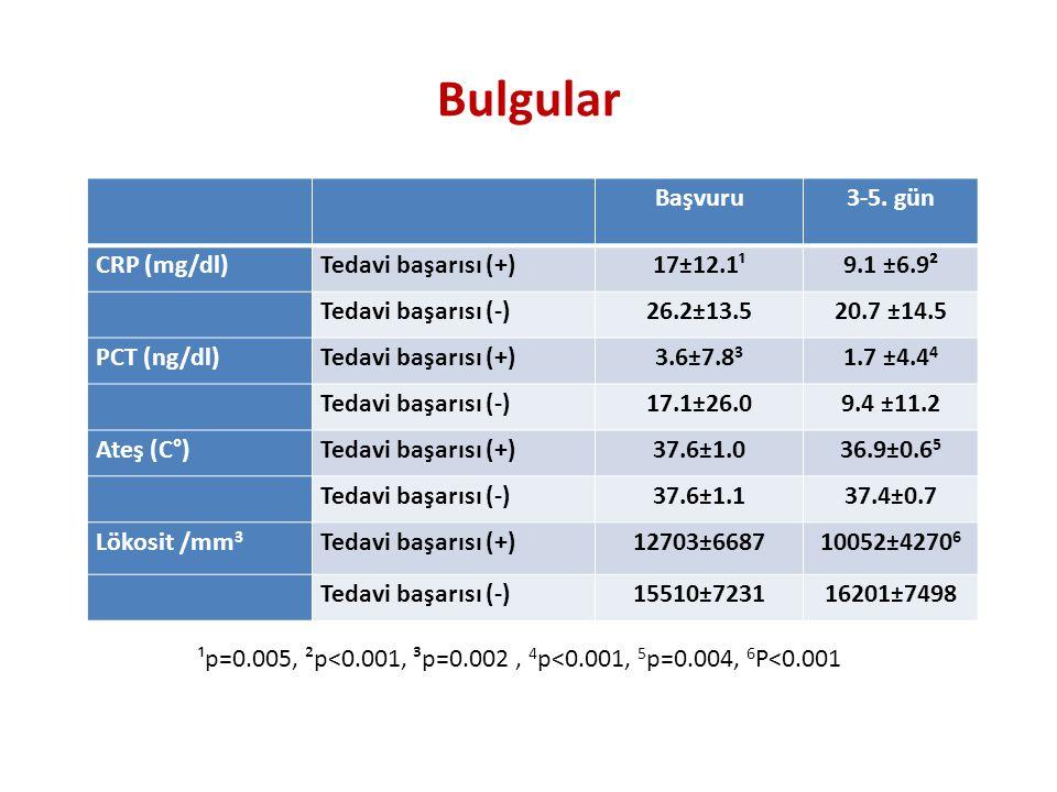 Başvuru3-5. gün CRP (mg/dl)Tedavi başarısı (+)17±12.1¹9.1 ±6.9² Tedavi başarısı (-)26.2±13.520.7 ±14.5 PCT (ng/dl)Tedavi başarısı (+)3.6±7.8 3 1.7 ±4.