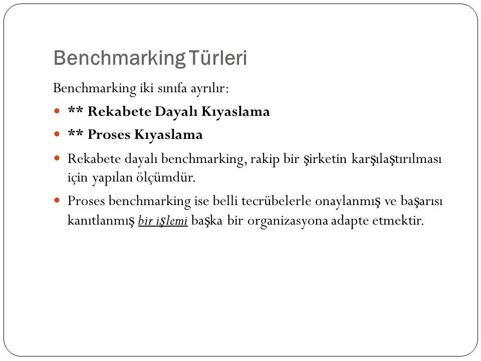Benchmarking Türleri Benchmarking iki sınıfa ayrılır: ** Rekabete Dayalı Kıyaslama ** Proses Kıyaslama Rekabete dayalı benchmarking, rakip bir ş irket