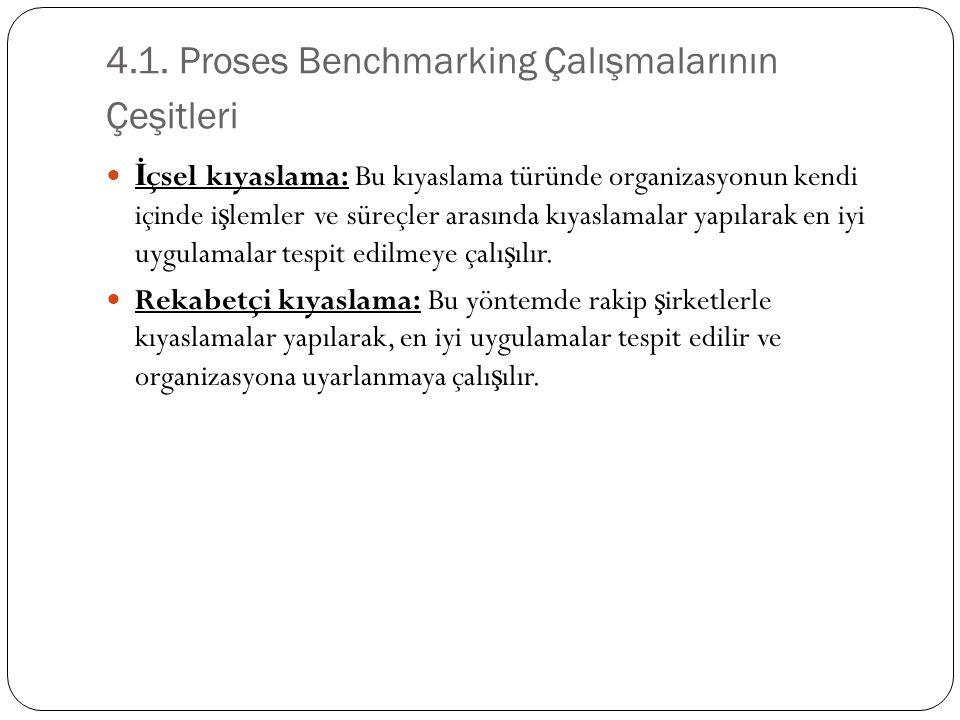 4.1. Proses Benchmarking Çalışmalarının Çeşitleri İ çsel kıyaslama: Bu kıyaslama türünde organizasyonun kendi içinde i ş lemler ve süreçler arasında k