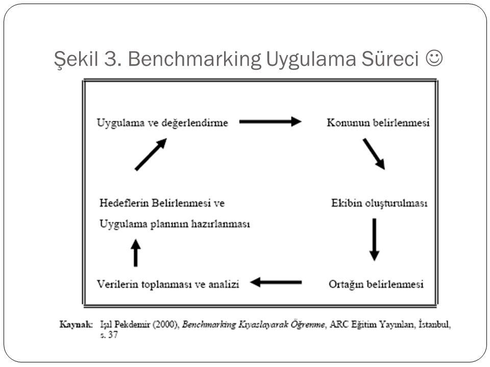 Şekil 3. Benchmarking Uygulama Süreci