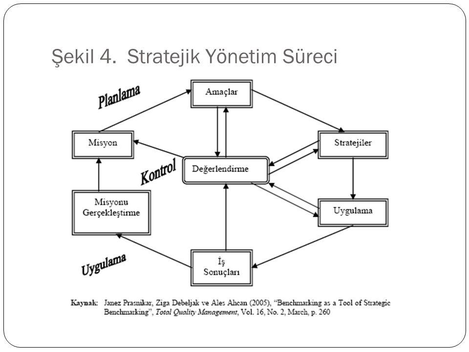 Şekil 4. Stratejik Yönetim Süreci