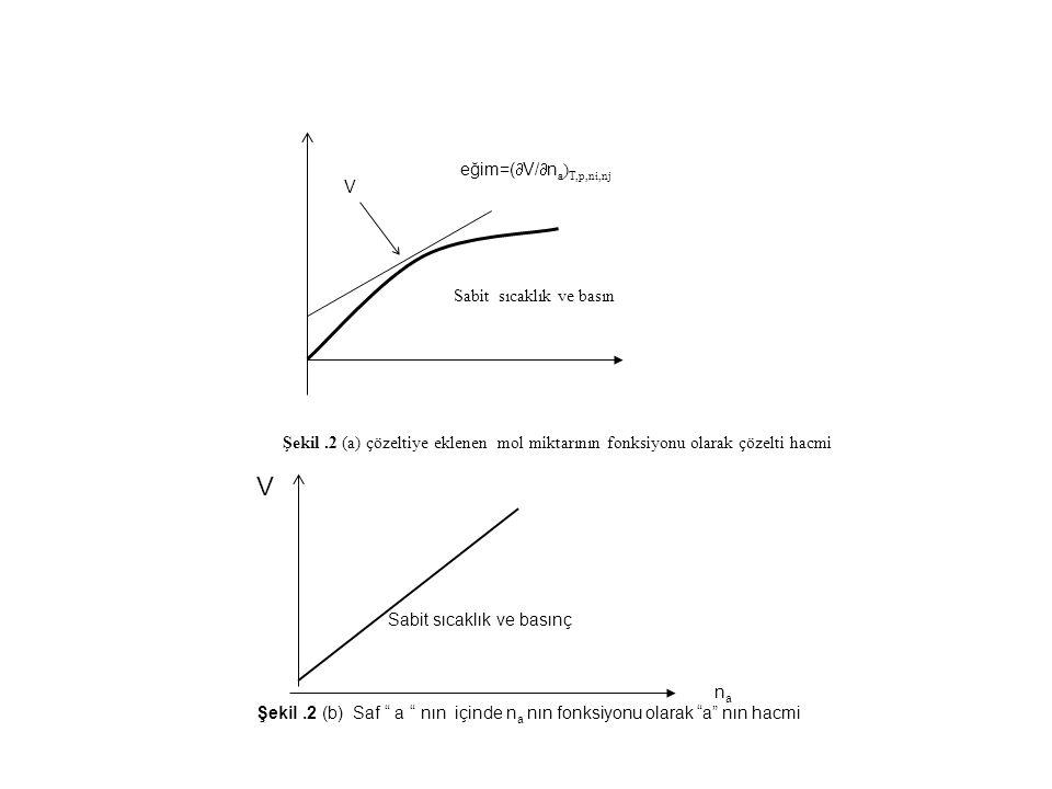 V eğim=(  V/  n a ) T,p,ni,nj Sabit sıcaklık ve basın Şekil.2 (a) çözeltiye eklenen mol miktarının fonksiyonu olarak çözelti hacmi Sabit sıcaklık ve basınç n a Şekil.2 (b) Saf a nın içinde n a nın fonksiyonu olarak a nın hacmi V