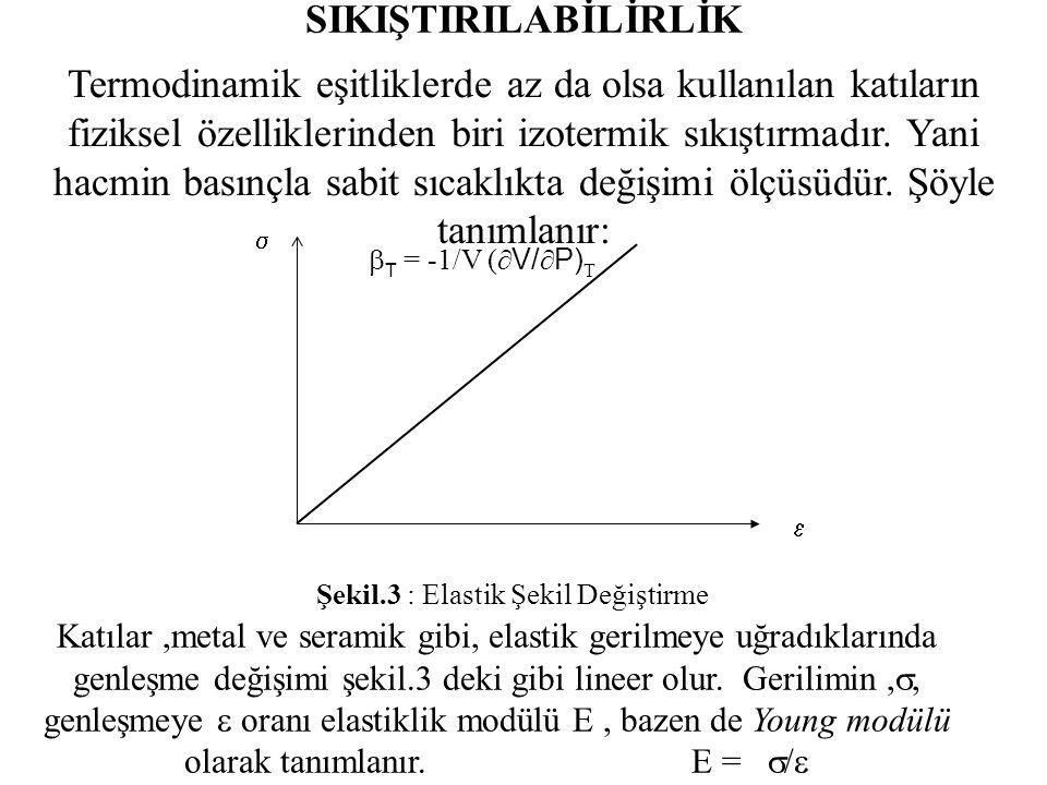 SIKIŞTIRILABİLİRLİK Termodinamik eşitliklerde az da olsa kullanılan katıların fiziksel özelliklerinden biri izotermik sıkıştırmadır.