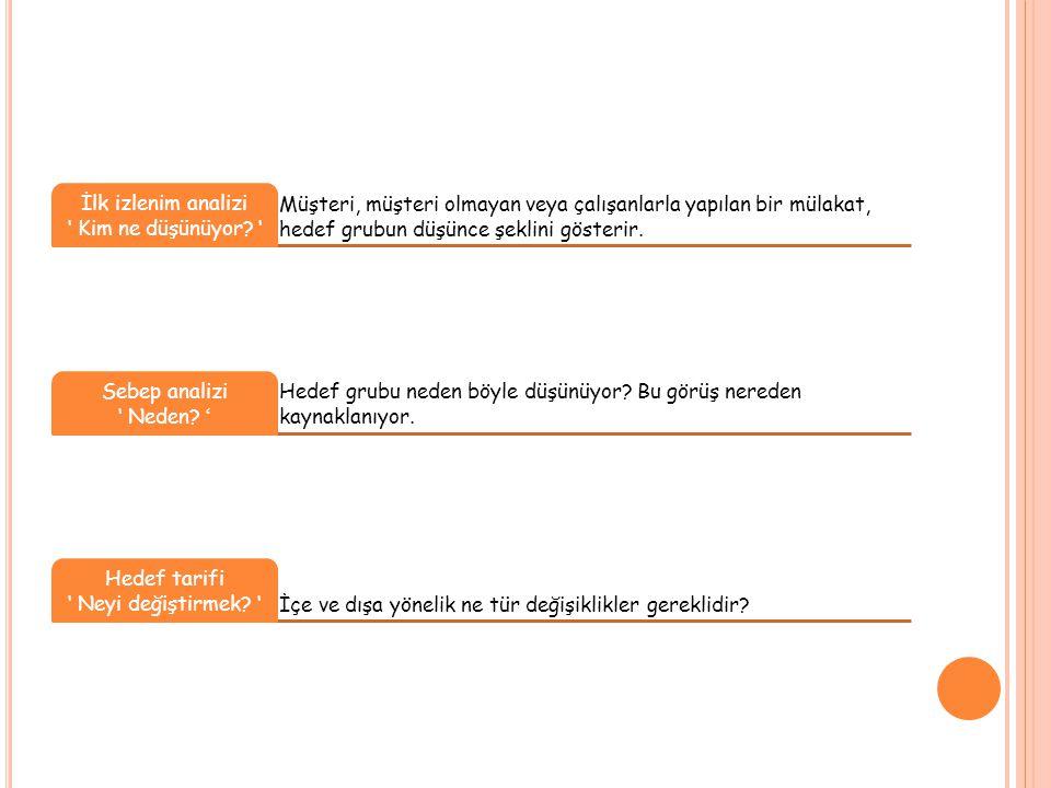 Müşteri, müşteri olmayan veya çalışanlarla yapılan bir mülakat, hedef grubun düşünce şeklini gösterir.