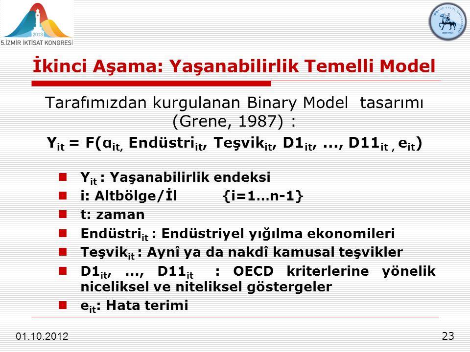 İkinci Aşama: Yaşanabilirlik Temelli Model 23 01.10.2012 Tarafımızdan kurgulanan Binary Model tasarımı (Grene, 1987) : Y it = F(α it, Endüstri it, Teşvik it, D1 it,..., D11 it, e it ) Y it : Yaşanabilirlik endeksi i: Altbölge/İl{i=1…n-1} t: zaman Endüstri it : Endüstriyel yığılma ekonomileri Teşvik it : Aynî ya da nakdî kamusal teşvikler D1 it,..., D11 it : OECD kriterlerine yönelik niceliksel ve niteliksel göstergeler e it : Hata terimi