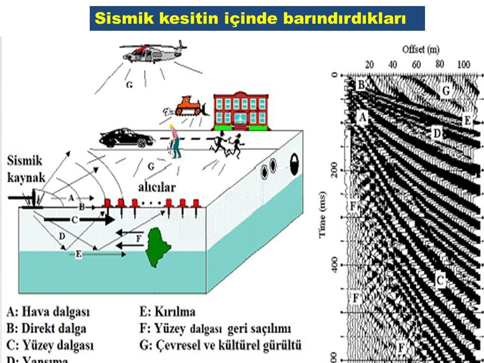 REZOLÜSYON (AYIRIM GÜCÜ, SEÇİLEBİLİRLİK) Rezolüsyon: Bir sismik kesitte var olan özellikleri (yapılar, stratigrafik birimleri, vb.) ayırabilme kabiliyetinin bir ifadesidir.