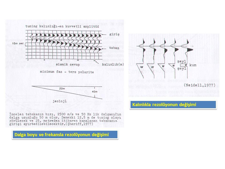 Kalınlıkla rezolüyonun değişimi Dalga boyu ve frekansla rezolüyonun değişimi