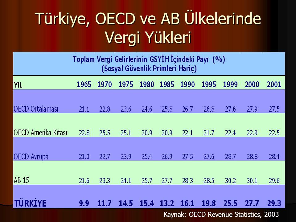 Türkiye, OECD ve AB Ülkelerinde Vergi Yükleri Kaynak: OECD Revenue Statistics, 2003