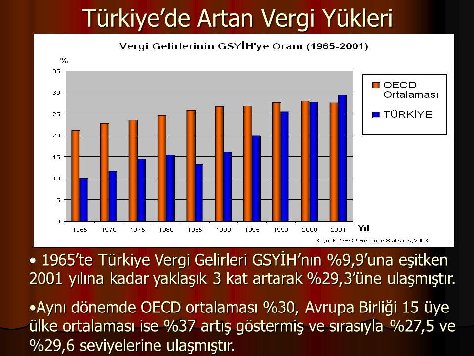 Türkiye'de Artan Vergi Yükleri 1965'te Türkiye Vergi Gelirleri GSYİH'nın %9,9'una eşitken 2001 yılına kadar yaklaşık 3 kat artarak %29,3'üne ulaşmıştı