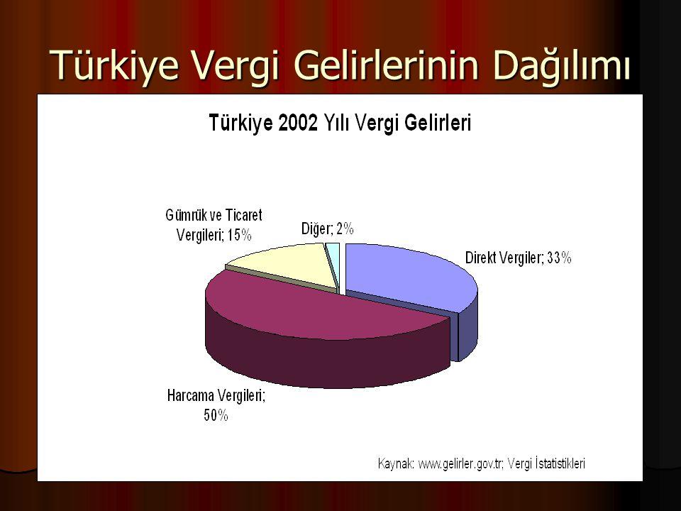 Türkiye Vergi Gelirlerinin Dağılımı