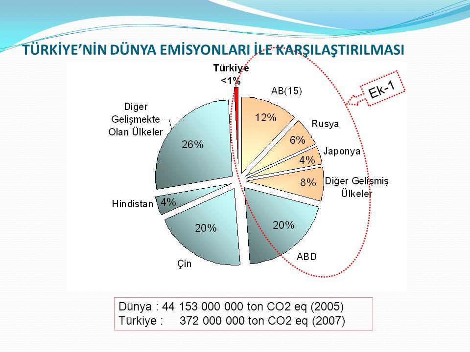 Ek-1 TÜRKİYE'NİN DÜNYA EMİSYONLARI İLE KARŞILAŞTIRILMASI Dünya : 44 153 000 000 ton CO2 eq (2005) Türkiye : 372 000 000 ton CO2 eq (2007)