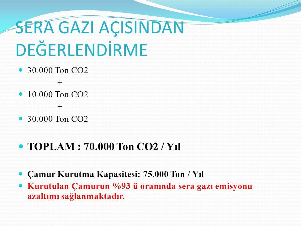 SERA GAZI AÇISINDAN DEĞERLENDİRME 30.000 Ton CO2 + 10.000 Ton CO2 + 30.000 Ton CO2 TOPLAM : 70.000 Ton CO2 / Yıl Çamur Kurutma Kapasitesi: 75.000 Ton