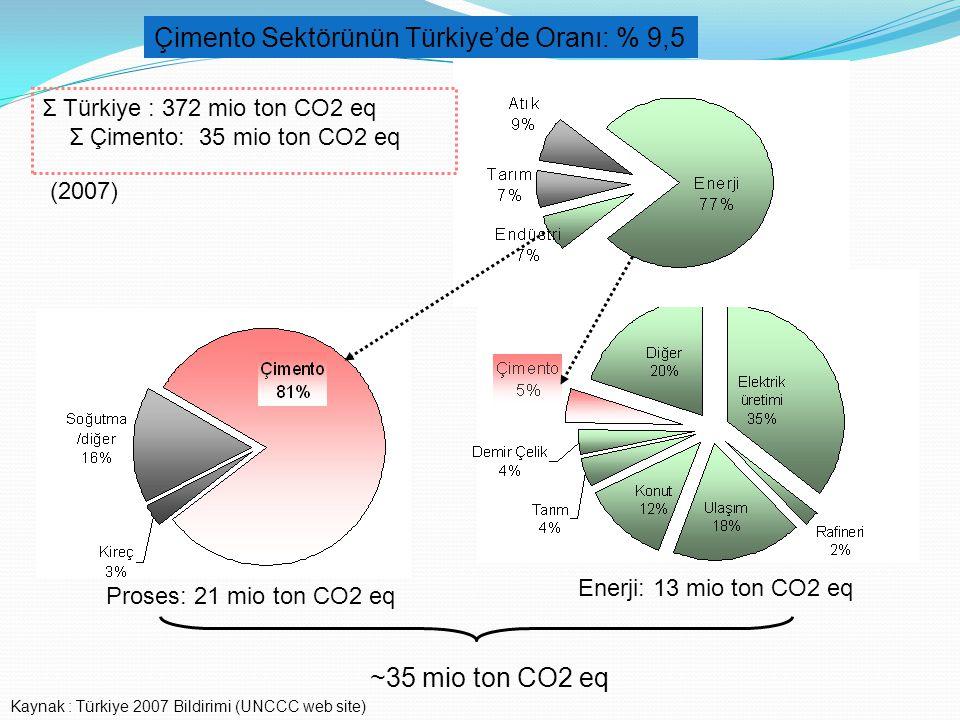 Çimento Sektörünün Türkiye'de Oranı: % 9,5 Σ Türkiye : 372 mio ton CO2 eq Σ Çimento: 35 mio ton CO2 eq Proses: 21 mio ton CO2 eq Enerji: 13 mio ton CO