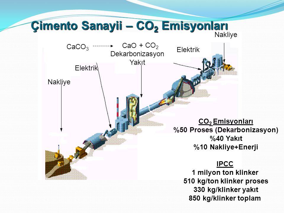 Nakliye Elektrik Dekarbonizasyon Yakıt Elektrik Nakliye Çimento Sanayii – CO 2 Emisyonları CO 2 Emisyonları %50 Proses (Dekarbonizasyon) %40 Yakıt %10