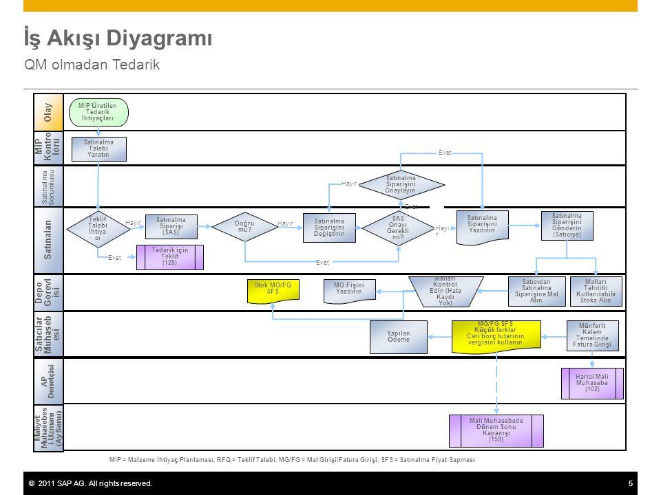 ©2011 SAP AG. All rights reserved.5 İş Akışı Diyagramı QM olmadan Tedarik Hayır Satınalma Sorumlusu Satınalan Satıcılar Muhaseb esi Depo Görevl isi Mİ
