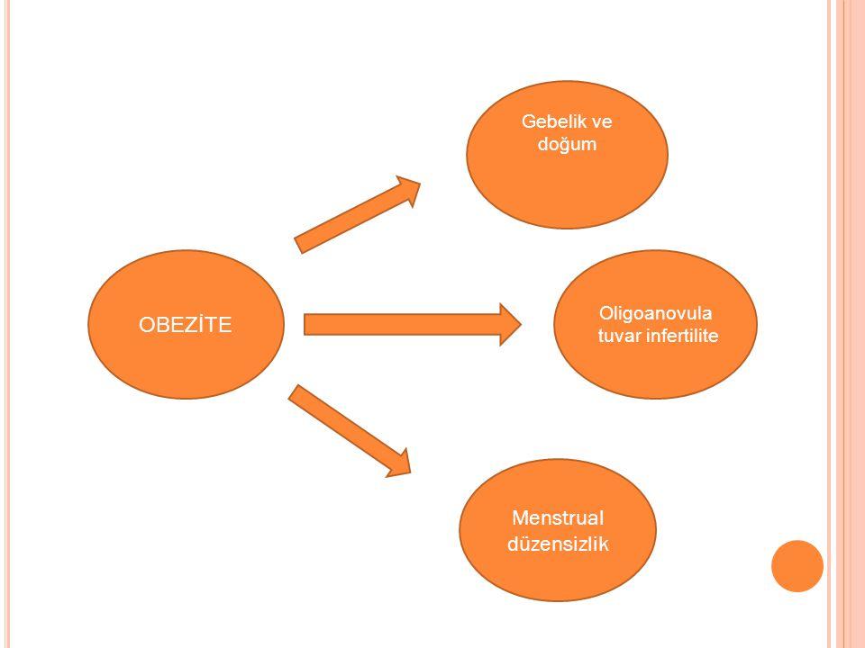 OBEZİTE komplik Gebelik ve doğum Oligoanovula tuvar infertilite Menstrual düzensizlik