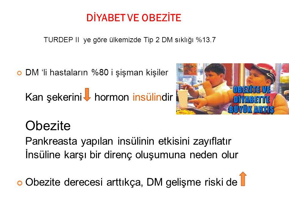 DİYABET VE OBEZİTE DM 'li hastaların %80 i şişman kişiler Kan şekerini hormon insülindir Obezite Pankreasta yapılan insülinin etkisini zayıflatır İnsü