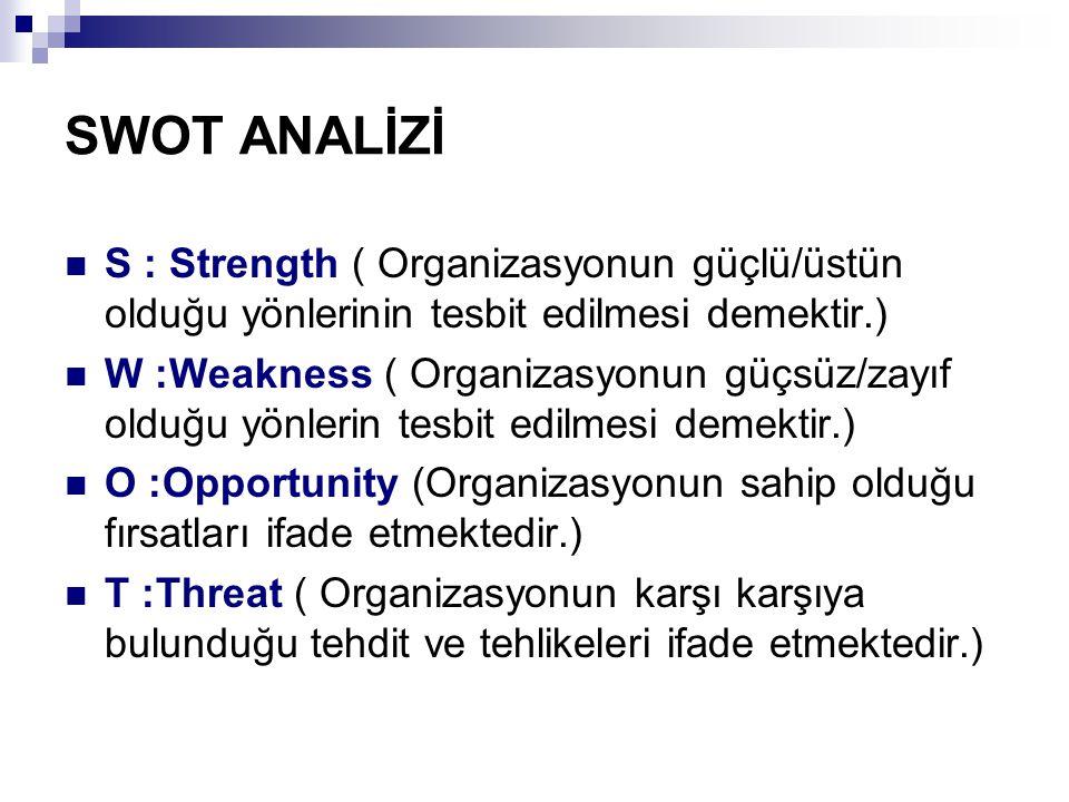 SWOT ANALİZİ S : Strength ( Organizasyonun güçlü/üstün olduğu yönlerinin tesbit edilmesi demektir.) W :Weakness ( Organizasyonun güçsüz/zayıf olduğu y