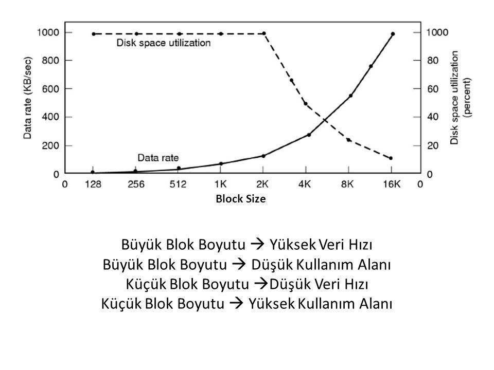 Block Size Büyük Blok Boyutu  Yüksek Veri Hızı Büyük Blok Boyutu  Düşük Kullanım Alanı Küçük Blok Boyutu  Düşük Veri Hızı Küçük Blok Boyutu  Yükse
