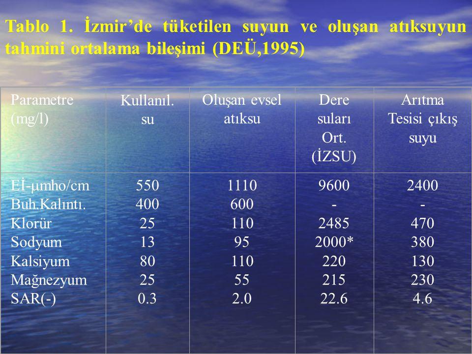 Tablo 1. İzmir'de tüketilen suyun ve oluşan atıksuyun tahmini ortalama bileşimi (DEÜ,1995) Parametre (mg/l) Kullanıl. su Oluşan evsel atıksu Dere sula