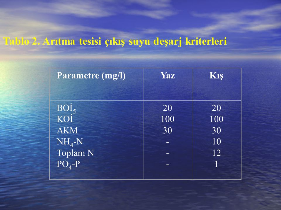 Tablo 2. Arıtma tesisi çıkış suyu deşarj kriterleri Parametre (mg/l)YazKış BOİ 5 KOİ AKM NH 4 -N Toplam N PO 4 -P 20 100 30 - 20 100 30 10 12 1