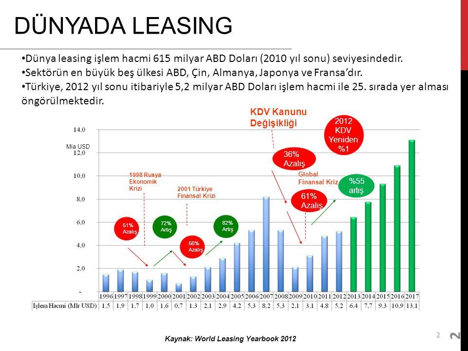 2 DÜNYADA LEASING 2 Kaynak: World Leasing Yearbook 2012 Dünya leasing işlem hacmi 615 milyar ABD Doları (2010 yıl sonu) seviyesindedir. Sektörün en bü