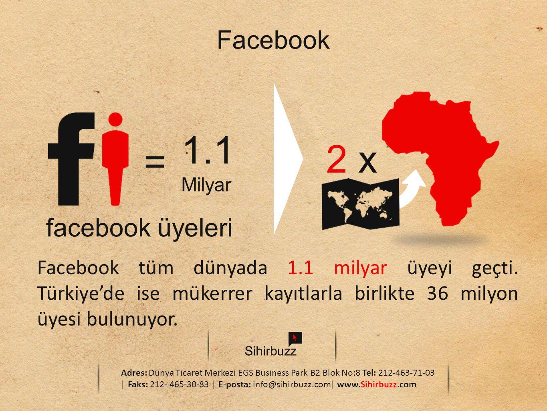 Sihirbuzz Adres: Dünya Ticaret Merkezi EGS Business Park B2 Blok No:8 Tel: 212-463-71-03 ǀ Faks: 212- 465-30-83 ǀ E-posta: info@sihirbuzz.comǀ www.Sihirbuzz.com Facebook facebook üyeleri 1.1 Milyar = 2 x Facebook tüm dünyada 1.1 milyar üyeyi geçti.