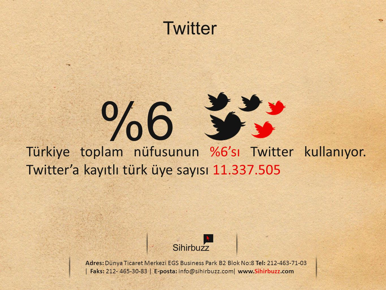 Sihirbuzz Adres: Dünya Ticaret Merkezi EGS Business Park B2 Blok No:8 Tel: 212-463-71-03 ǀ Faks: 212- 465-30-83 ǀ E-posta: info@sihirbuzz.comǀ www.Sihirbuzz.com Twitter %6 Türkiye toplam nüfusunun %6'sı Twitter kullanıyor.