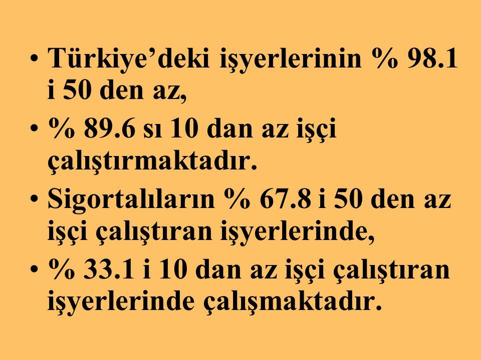 Türkiye'deki işyerlerinin % 98.1 i 50 den az, % 89.6 sı 10 dan az işçi çalıştırmaktadır. Sigortalıların % 67.8 i 50 den az işçi çalıştıran işyerlerind