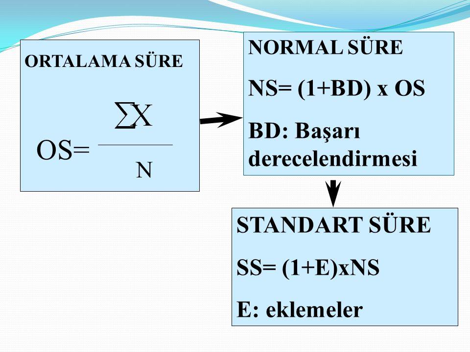 N OS= ORTALAMA SÜRE NORMAL SÜRE NS= (1+BD) x OS BD: Başarı derecelendirmesi STANDART SÜRE SS= (1+E)xNS E: eklemeler