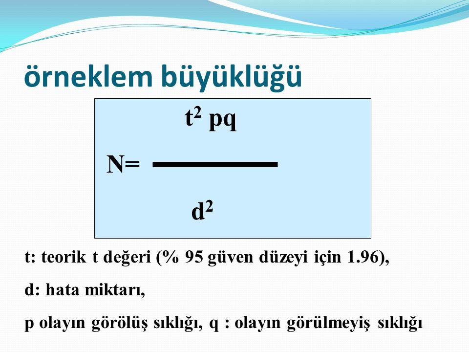 örneklem büyüklüğü t 2 pq N= d 2 t: teorik t değeri (% 95 güven düzeyi için 1.96), d: hata miktarı, p olayın görölüş sıklığı, q : olayın görülmeyiş sı