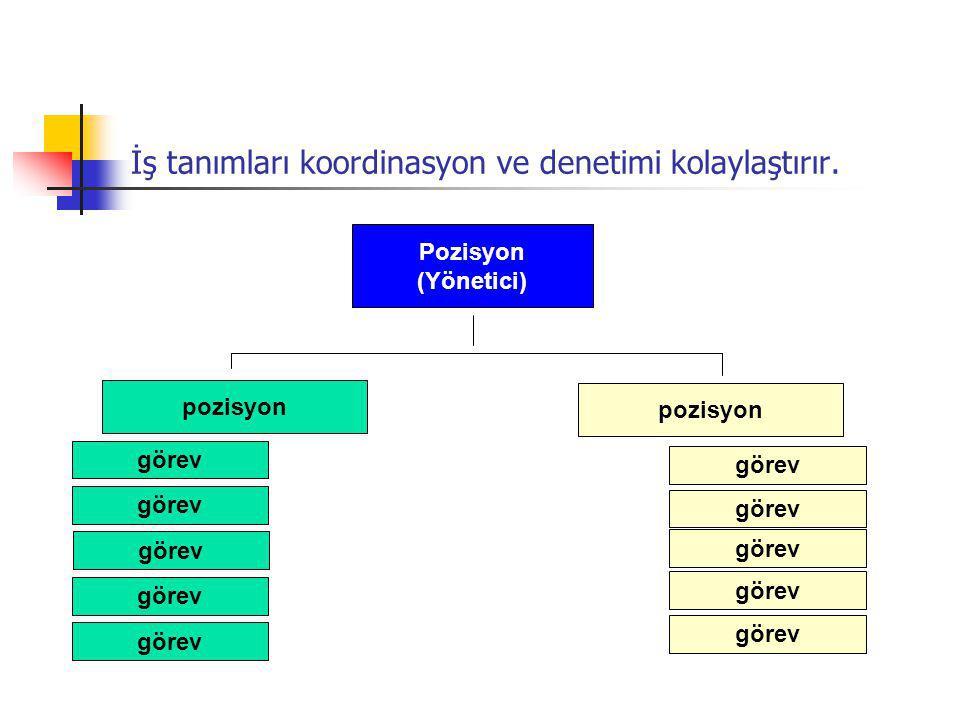 İş tanımları koordinasyon ve denetimi kolaylaştırır. görev pozisyon görev pozisyon Pozisyon (Yönetici)