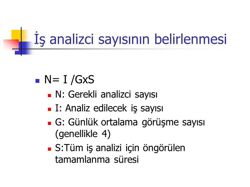 İş analizci sayısının belirlenmesi N= I /GxS N: Gerekli analizci sayısı I: Analiz edilecek iş sayısı G: Günlük ortalama görüşme sayısı (genellikle 4)