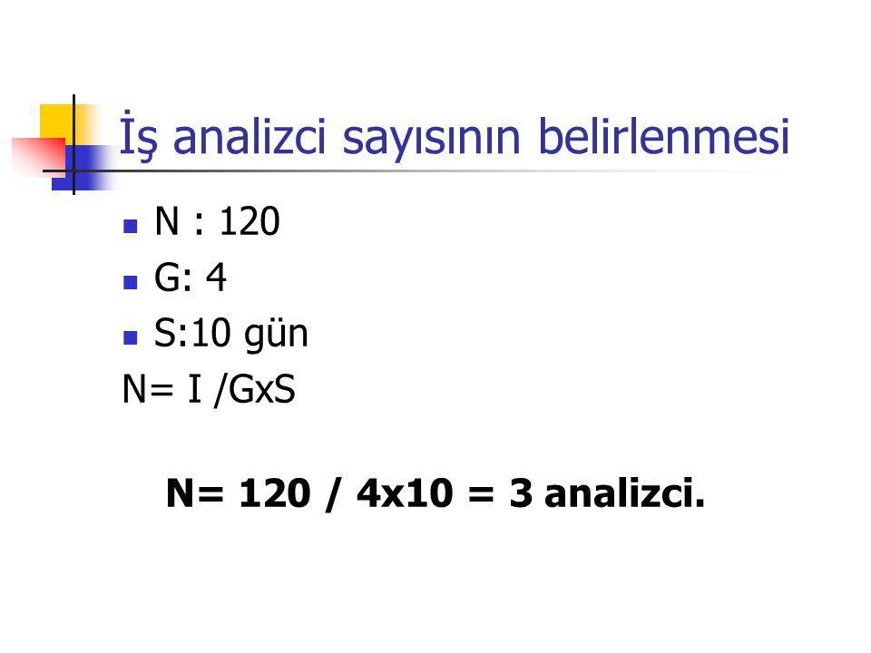 İş analizci sayısının belirlenmesi N : 120 G: 4 S:10 gün N= I /GxS N= 120 / 4x10 = 3 analizci.