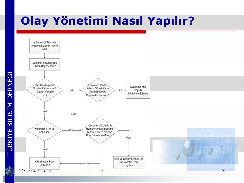 TÜRKİYE BİLİŞİM DERNEĞİ Olay Yönetimi Nasıl Yapılır? 11-12/05/ 2012 Kamu Bilişim Platformu XIV 34