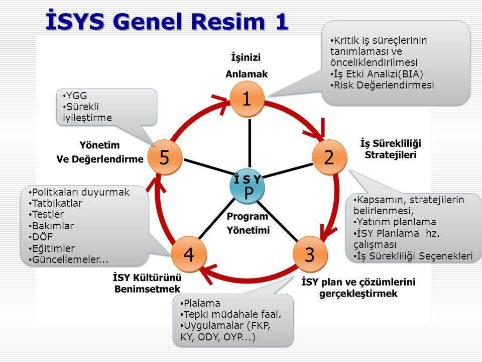 İSYS Genel Resim 2 İş Sürekliliği Proje Başlangıcı PolitikaOrganizasyonKaynaklarKapsam RİSK ANALİZİ SÜREKLİLİK STRATEJİLERİ P L A N I N O L U Ş T U R U L M A S I Planlar / ProsedürlerRisk AzaltmaYedek Sistemler TEST SÜRECİ Değişim Yönetimi Olay YönetimiTest/Tatbikat İŞ SÜREKLİLİĞİ SÜRECİ Devam Eden Süreçler Proje Süreci Strateji/Analiz