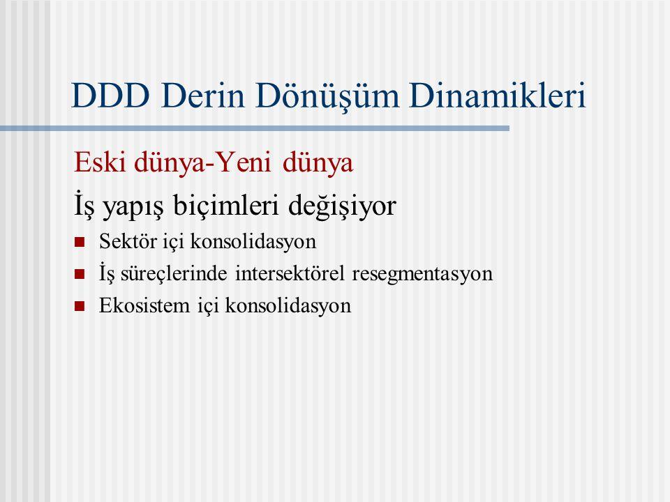 DDD Derin Dönüşüm Dinamikleri Eski dünya-Yeni dünya İş yapış biçimleri değişiyor Sektör içi konsolidasyon İş süreçlerinde intersektörel resegmentasyon Ekosistem içi konsolidasyon