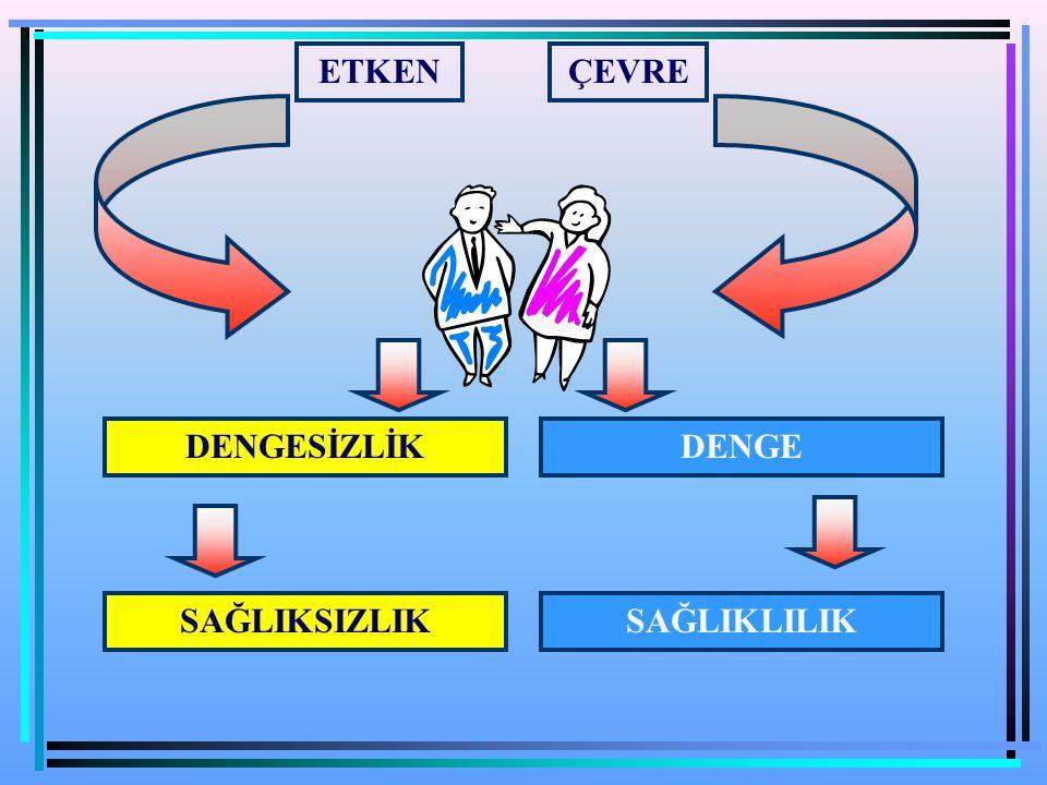 İş Sağlığında Temel Kavramlar MAK Değeri - Müsade Edilen Azami Konsantrasyon (Maximum Allowable Concentration) Çalışma süresi boyunca hiçbir zaman ulaşılmaması veya aşılmaması gereken düzey.