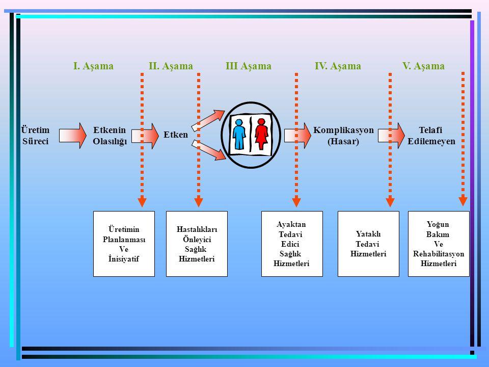 Üretim Süreci Etkenin Olasılığı Etken Komplikasyon (Hasar) Telafi Edilemeyen Üretimin Planlanması Ve İnisiyatif Hastalıkları Önleyici Sağlık Hizmetler