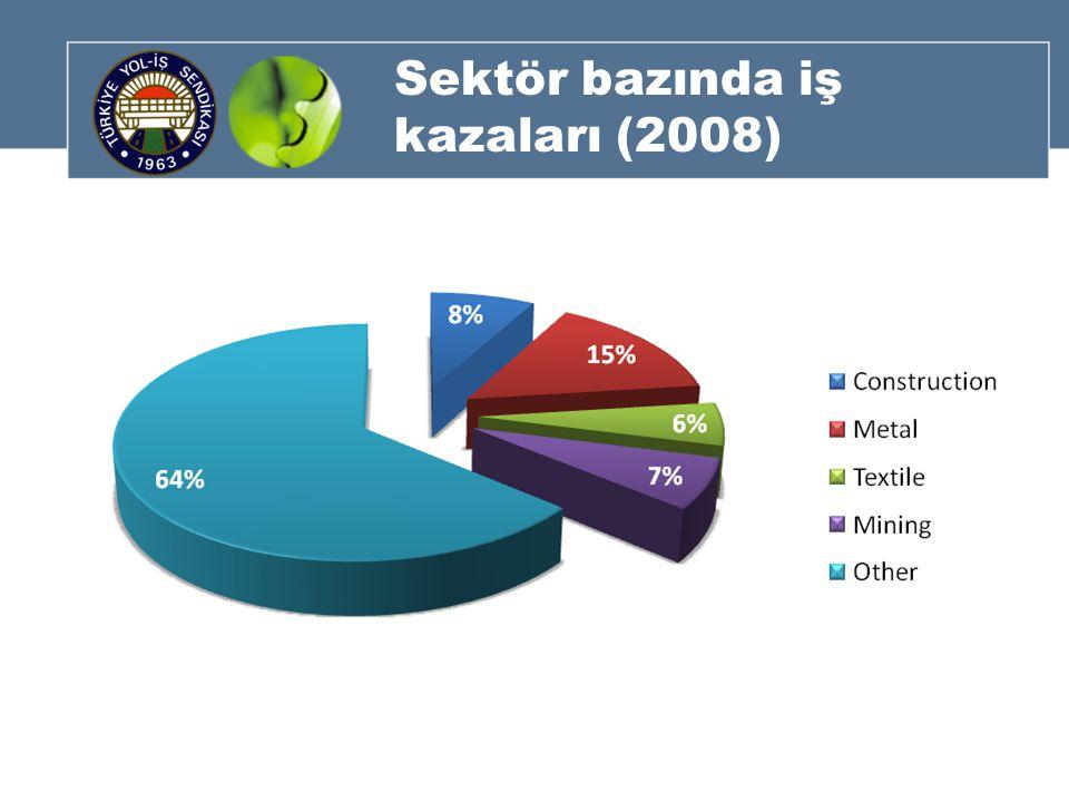 Sektör bazında iş kazaları (2008)