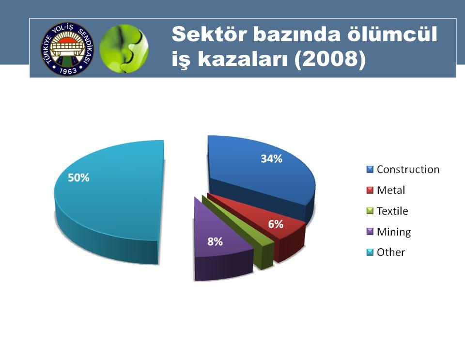 Sektör bazında ölümcül iş kazaları (2008)