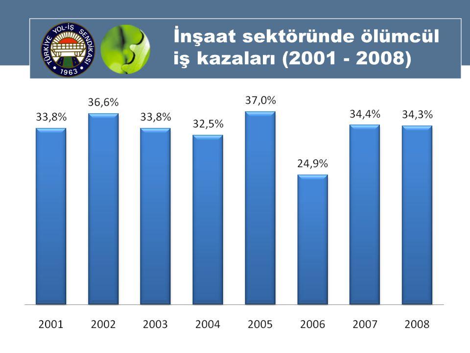 İnşaat sektöründe ölümcül iş kazaları (2001 - 2008)