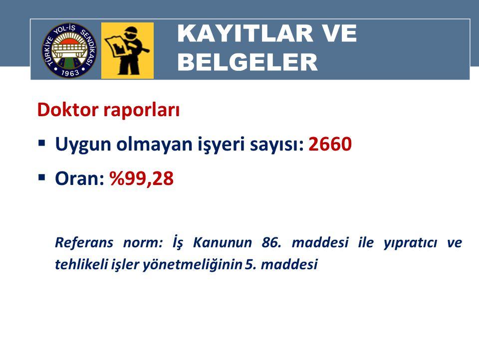 KAYITLAR VE BELGELER Doktor raporları  Uygun olmayan işyeri sayısı: 2660  Oran: %99,28 Referans norm: İş Kanunun 86.