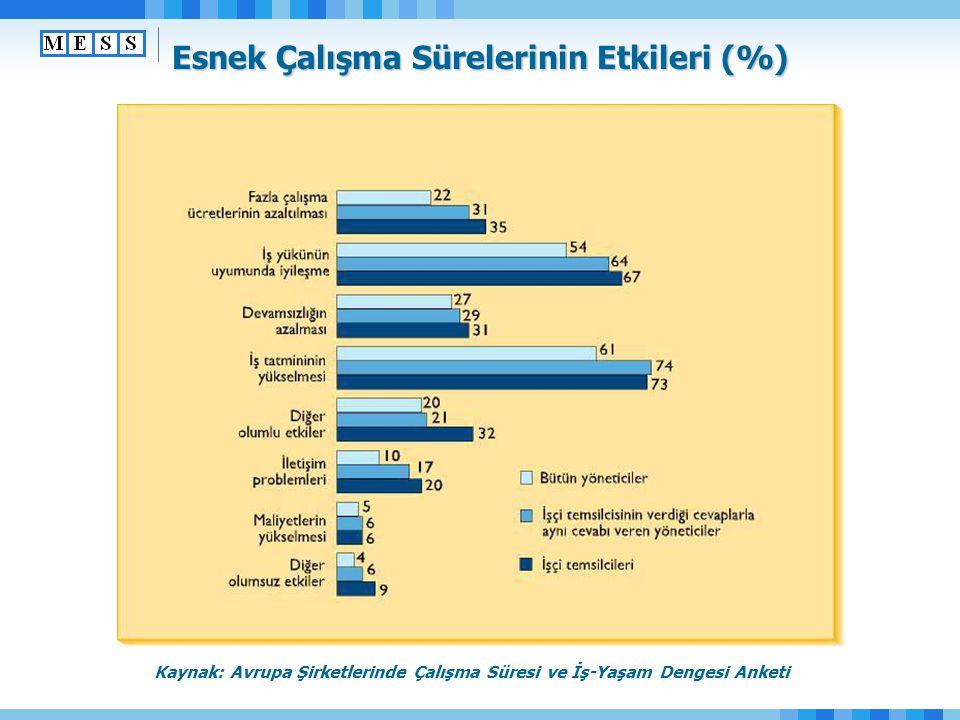 Esnek Çalışma Sürelerinin Etkileri (%) Kaynak: Avrupa Şirketlerinde Çalışma Süresi ve İş-Yaşam Dengesi Anketi