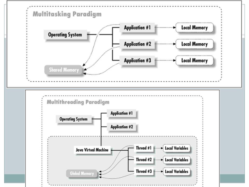 İş parçacıklarının oluşturulması Java'da bir iş parçacığı oluşturmak için iki yöntem kullanılır: 1.