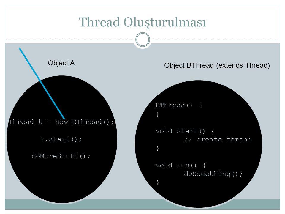 Not Runnable Bir thread Not Runnable durumuna aşağıdaki dört durumdan birisi oluşunca girer: 1.